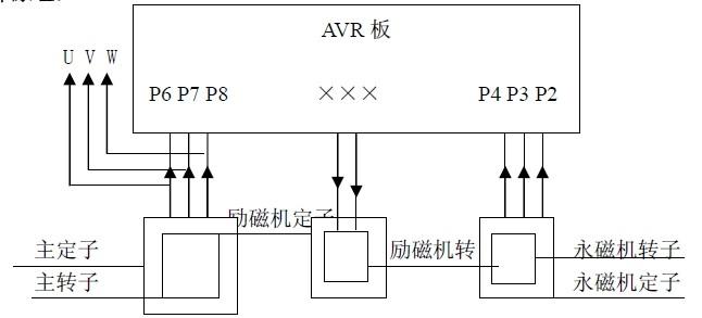 潍柴发电机工作时,永磁机定子输出P2、P3、P4,电压值约为130-150VAC之间,此电压值输入到稳压板(AVR)AVR板P6 P7 P8 ××× P4 P3 P2的P2、P3、P4 端子,经AVR内部的二极管予以整流后,输出×。××(空载时约8-9VDC)到电球的励磁机定子线圈,励磁机转子线圈感应出交流电,经安装在励磁机转子线圈上的6枚二极管整流出直流。此直流电流到主转子线圈,主转子线圈在旋转状态下产生一个磁场,主定子线圈感应出交